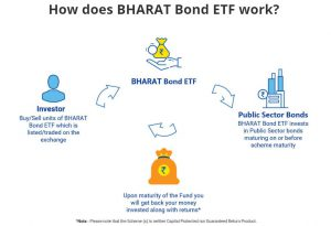 Bharath Bond ETF process from ( courtesy: bharathbond official website)