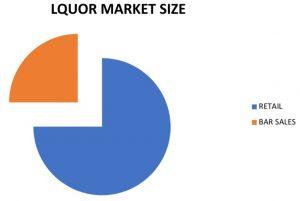 liquor market share