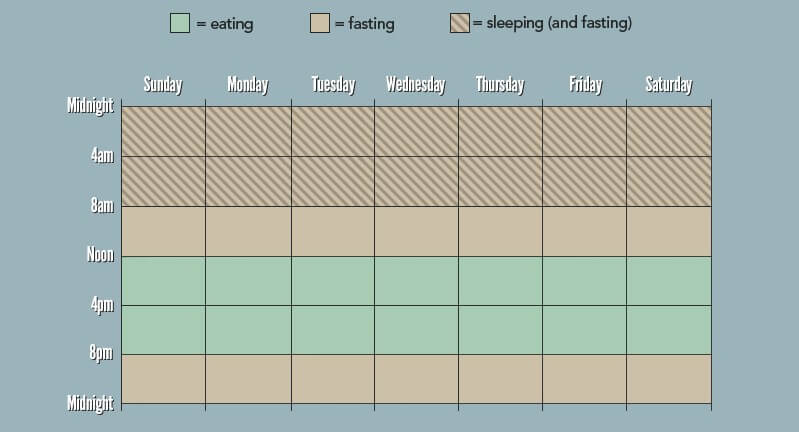 A Simple Beginners guide to intermittent fasting for achieving your fantastic fitness goals.