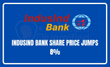 IndusInd Bank share price jumps 8%